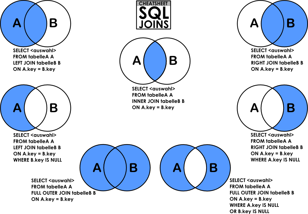 What Is A Join In Microsoft Sql Wiki Web Pedia