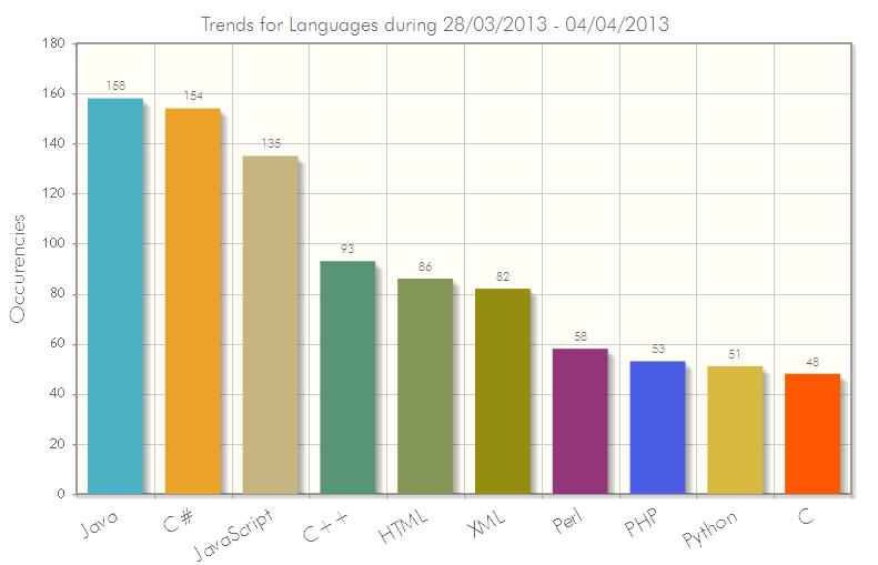 Modern Website Building Popular Web Programming Languages Wiki - The most popular language