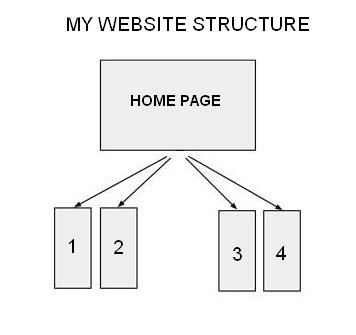 website-structure